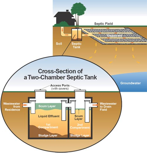 Brians Septic Service Septic Systems